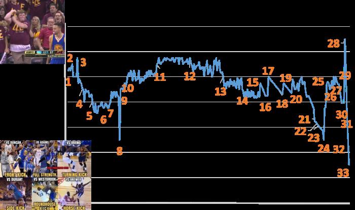 Race Chart