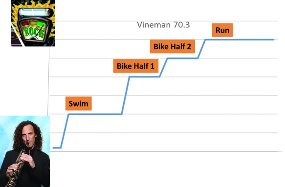 Vineman 70.3 Race Chart
